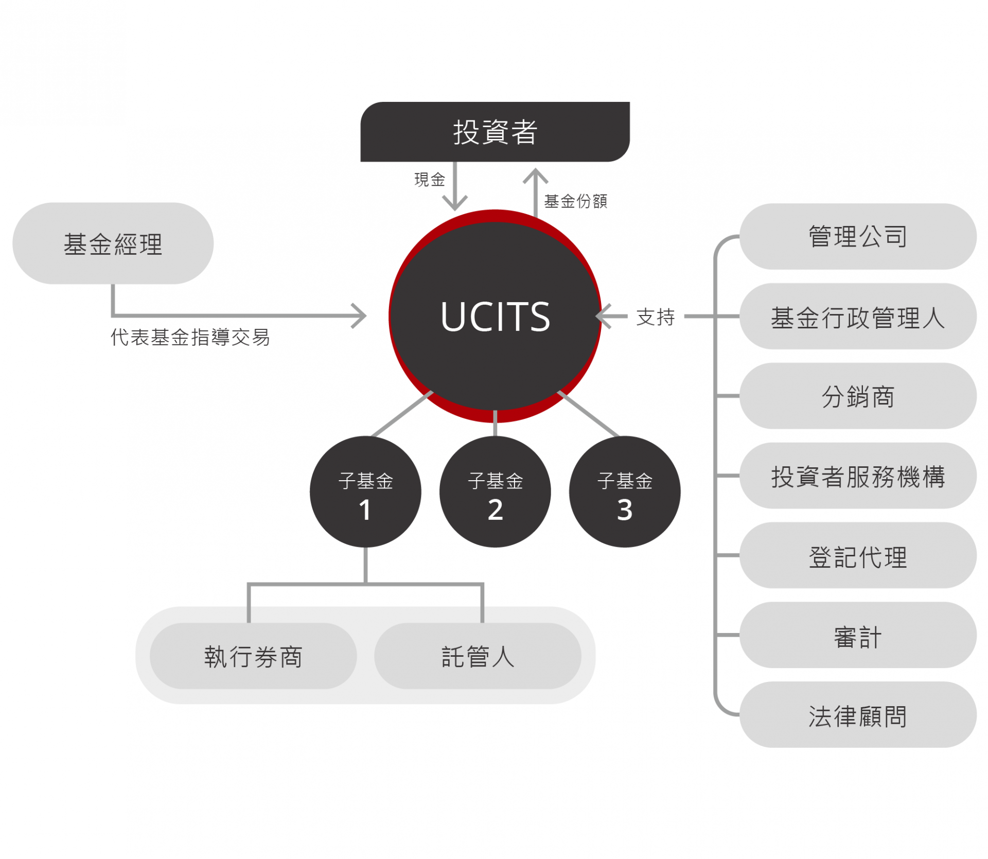 ucits_cn.png