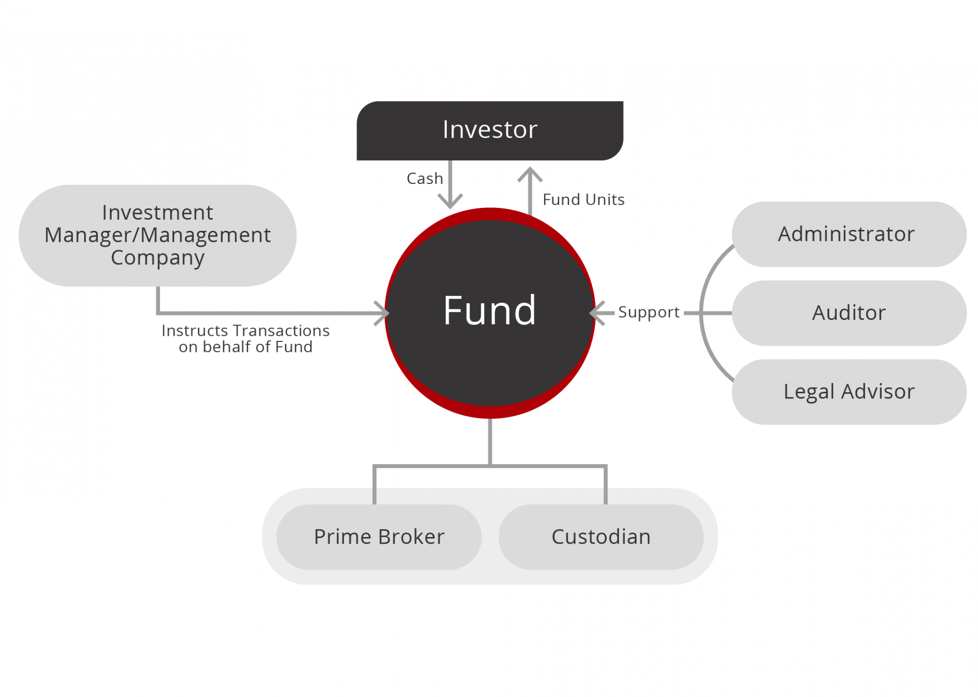 fund_structure_chart_SPC_4-03.png