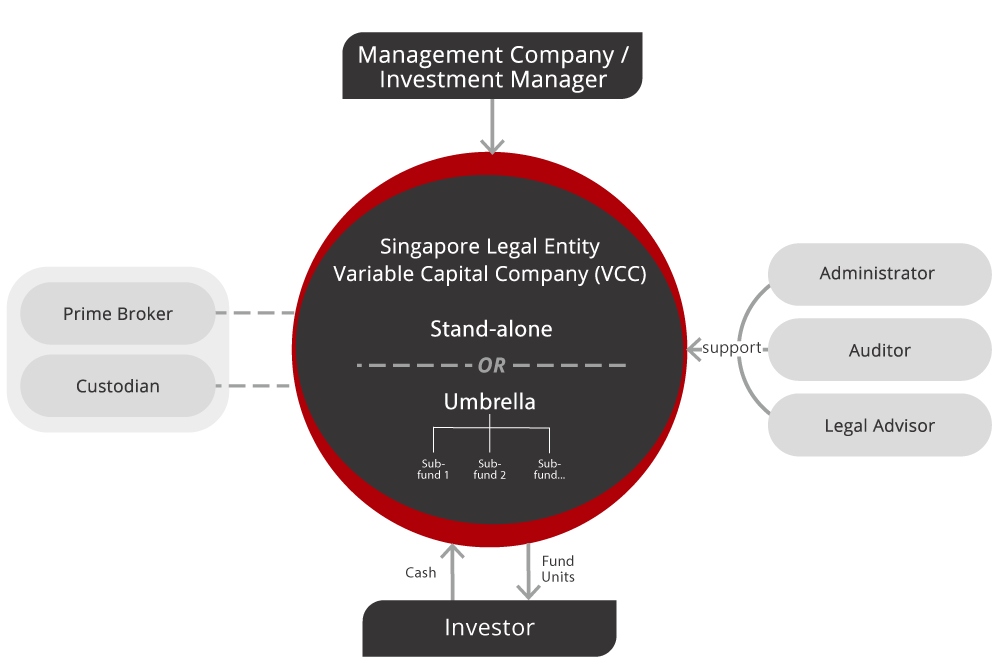 OP Investment Management Pilgrim Partners Asia Singapore Variable Capital Company