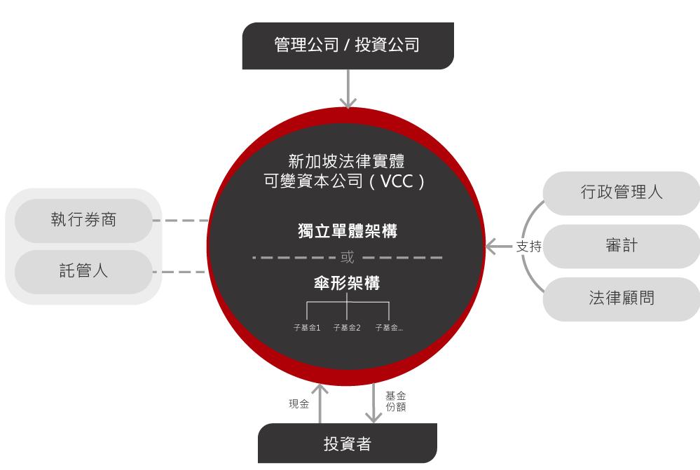 東英資管 瑞盛亞洲 新加坡可變資本公司架構